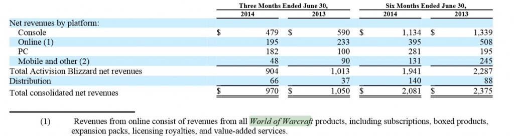 revenues-world-of-warcraft