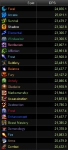 DPS Rankings 27.12.2014 - Item Level 648-662 - Schlächter HC
